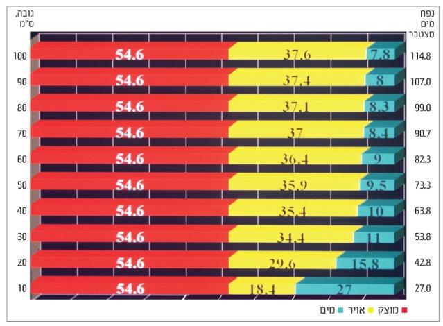 """התפלגות נפח הפזות של מצעים מינרליים- טוף 0.8 מ""""מ ופרלייט 2.06 במיכלים בעומק 1 מטר.אדום–פאזה גזית"""