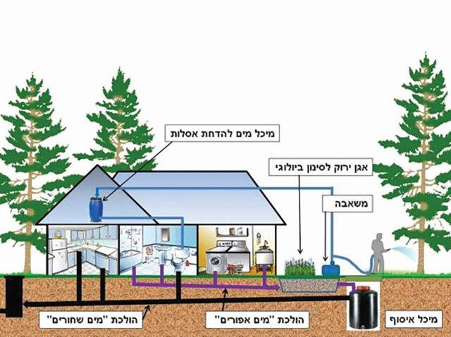 מערכת מחזור מים אפורים ,בשיטת אגן ירוק
